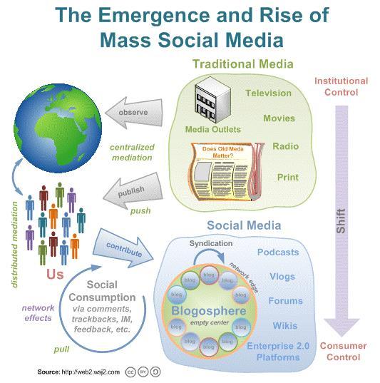 MassSocialMedia