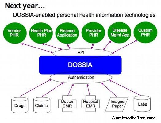 DOSSIA2