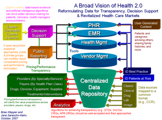 health2.0broadvision