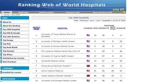 hospital_ranking