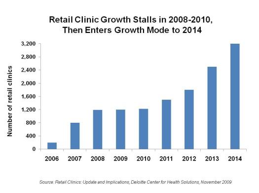 RetailClinic2014