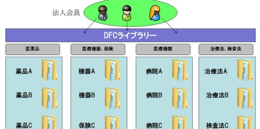 DFC_library