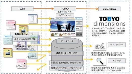 dimensions_flow